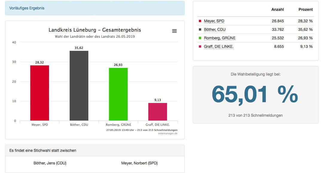 Ergebnis Landratswahl 2019, Lüneburg, Landkreis Lüneburg, Hansestadt Lüneburg, Norbert Meyer, SPD